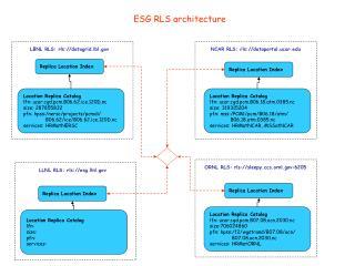 ESG RLS architecture