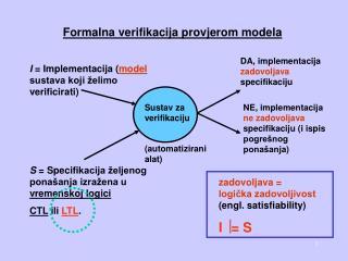 Formal na  verifi k a cija provjerom modela