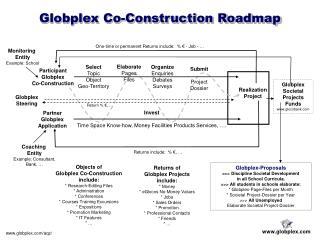 Globplex Co-Construction Roadmap