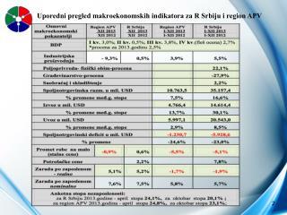 Uporedni pregled makroekonomskih indikatora za R Srbiju i region APV