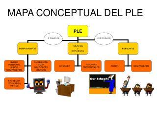 MAPA CONCEPTUAL DEL PLE