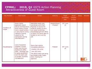 CPMKL:    2010, Q1  GSTS Action Planning  Attractiveness of Guest Room