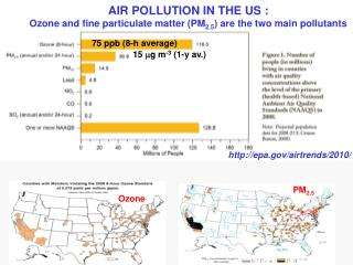 AIR POLLUTION IN THE US : Ozone and fine particulate matter (PM 2.5 ) are the two main pollutants