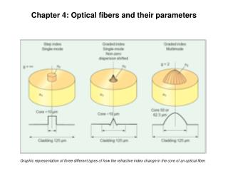 Chapter 4: Optical fibers and their parameters
