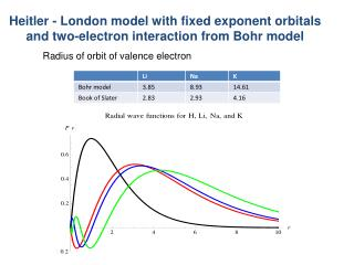 Heitler - London model with fixed exponent orbitals and two-electron interaction from Bohr model