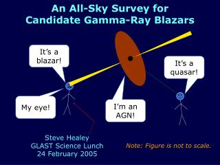 An All-Sky Survey for Candidate Gamma-Ray Blazars