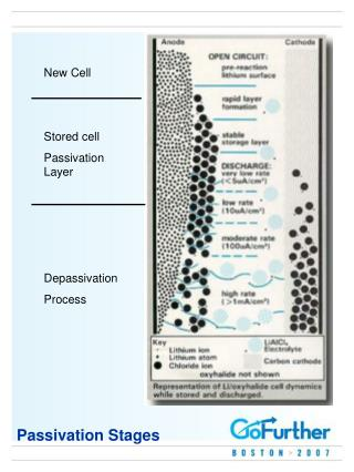 Passivation Stages