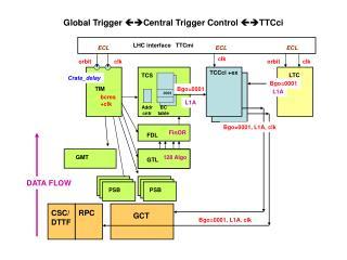 Global Trigger   Central Trigger Control  TTCci