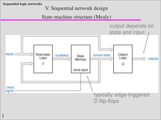 State-machine structure Mealy