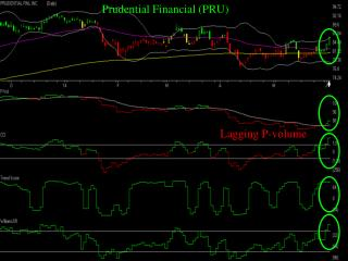Prudential Financial (PRU)