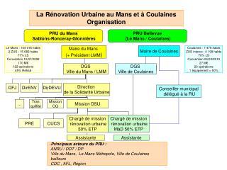 La Rénovation Urbaine au Mans et à Coulaines Organisation