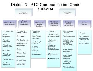 District 31 PTC Communication Chain 2013-2014
