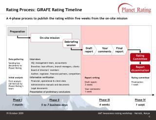 Rating Process: GIRAFE Rating Timeline