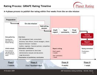 Rating Process: GIRAFE Rating Timeline