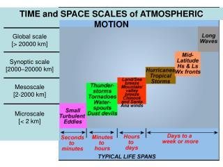 Global scale [> 20000 km] Synoptic scale [2000–20000 km]  Mesoscale [2-2000 km] Microscale