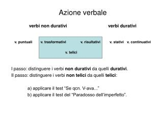 Azione verbale verbi non durativi                                 verbi durativi
