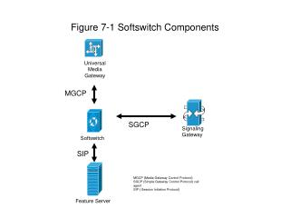 Figure 7-1 Softswitch Components