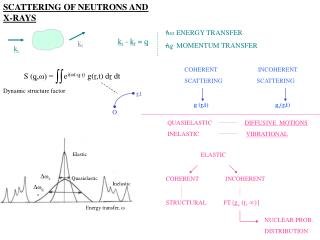 SCATTERING OF NEUTRONS AND X-RAYS