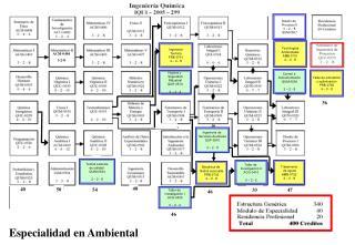 Diseño de  Procesos II 3 – 2 – 8 QUM-0507