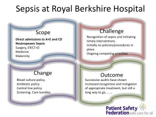 Sepsis at Royal Berkshire Hospital