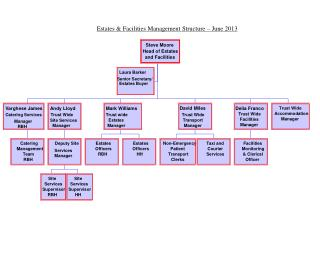 Estates & Facilities Management Structure – June 2013