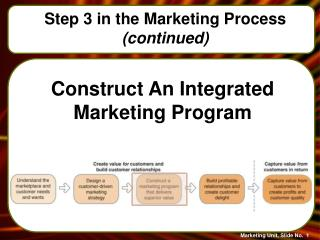 Construct An Integrated Marketing Program