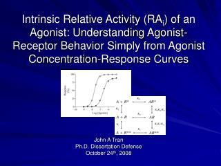 John A Tran Ph.D. Dissertation Defense October 24 th , 2008