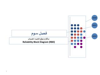 دیاگرام بلوکی قابلیت اطمینان  Reliability Block Diagram (RBD)