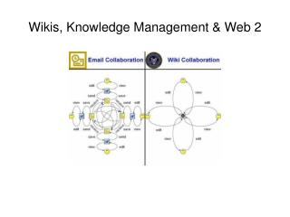 Wikis, Knowledge Management & Web 2