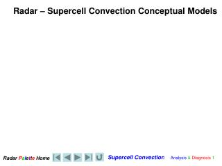 Radar – Supercell Convection Conceptual Models