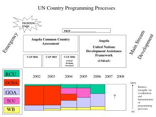 UN Country Programming Processes