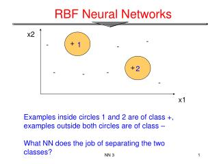 RBF Neural Networks