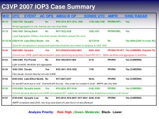 C3VP 2007 IOP3 Case Summary