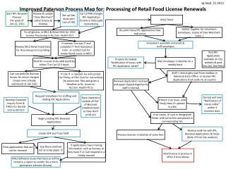 Improved Paterson Process Map for: Processing of Retail Food License Renewals