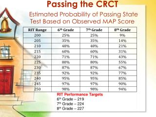 Passing the CRCT Estimated Probability of Passing State Test Based on Observed MAP Score