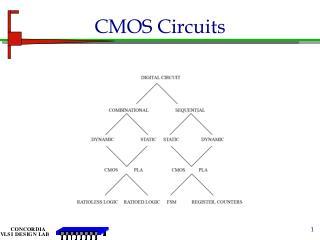 CMOS Circuits