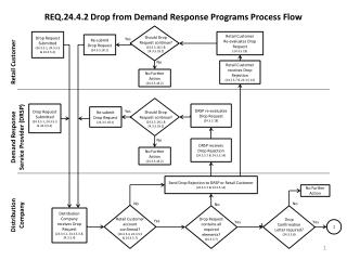 REQ.24.4.2 Drop from Demand Response Programs Process Flow