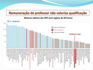 Remuneração de professor não valoriza qualificação