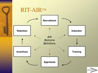 RIT-AIR TM