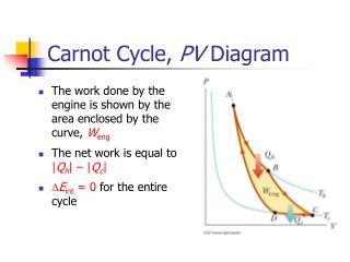 Carnot Cycle,  PV  Diagram