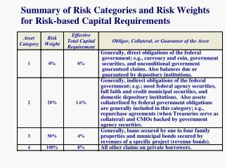 Summary of Risk Categories and Risk Weights for Risk-based Capital Requirements