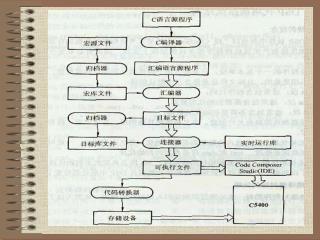 第五章 汇编语言程序设计