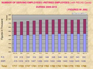NUMBER OF SERVING EMPLOYEES +RETIRED EMPLOYEES (  with RELHS Cards )