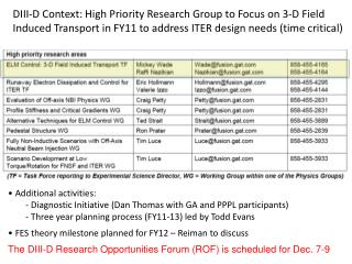 •Additional activities:  - Diagnostic Initiative (Dan Thomas with GA and PPPL participants)