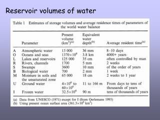 Reservoir volumes of water