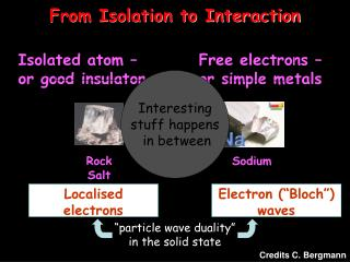From Isolation to Interaction
