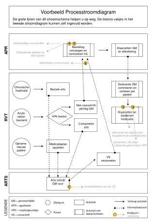 Voorbeeld Processtroomdiagram
