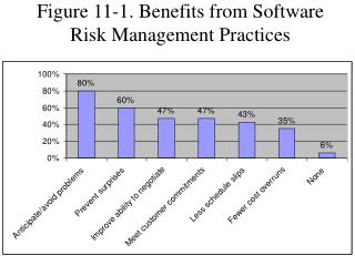 Figure 11-1. Benefits from Software Risk Management Practices