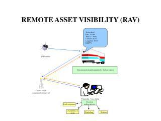 REMOTE ASSET VISIBILITY (RAV)