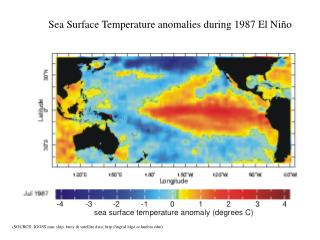 Sea Surface Temperature anomalies during 1987 El Ni ño